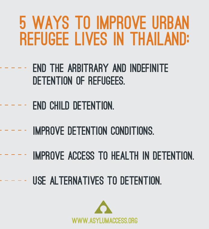 urban refugees thailand