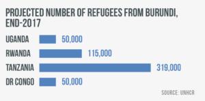 Burundian refugee numbers end 2017