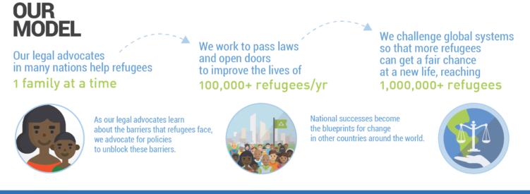Asylum Access Our Model