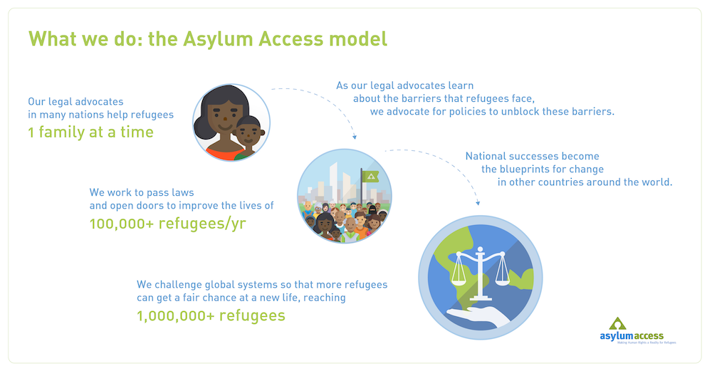 Refugee Rights Our Model